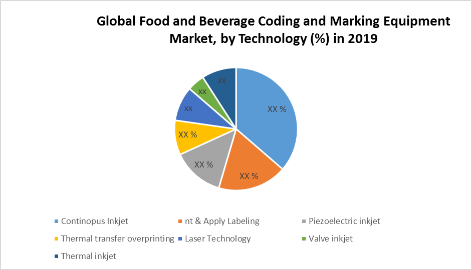 Global Food and Beverage Coding and Marking Equipment Market