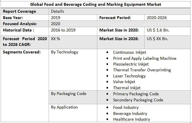 Global Food and Beverage Coding and Marking Equipment Market1