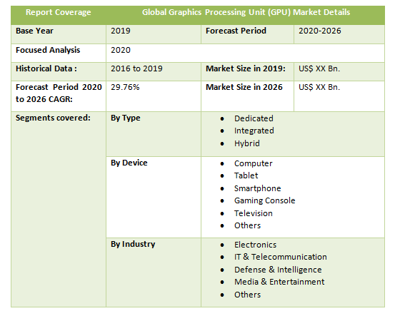 Global Graphics Processing Unit (GPU) Market3