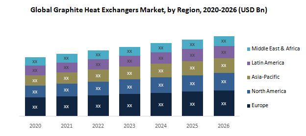 Global Graphite Heat Exchangers Market