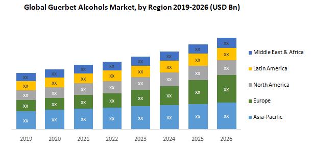 Global Guerbet Alcohols Market