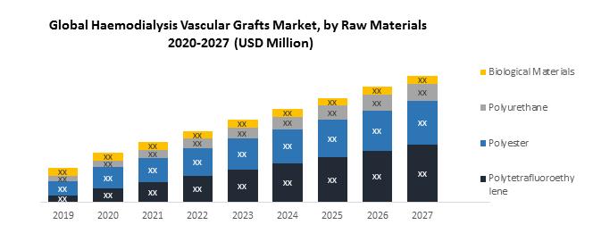 Global Haemodialysis Vascular Grafts Market