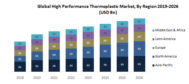 Global High Performance Thermoplastics Market