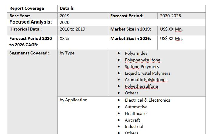 Global High Performance Thermoplastics Market3