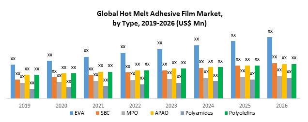 Global Hot Melt Adhesive Film Market
