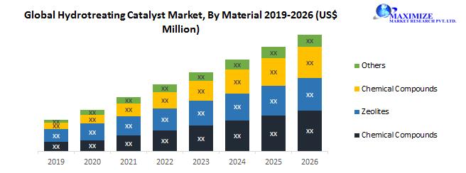 Global Hydrotreating Catalyst Market