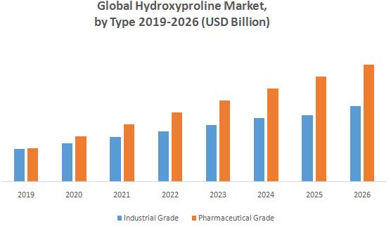 Global Hydroxyproline Market2