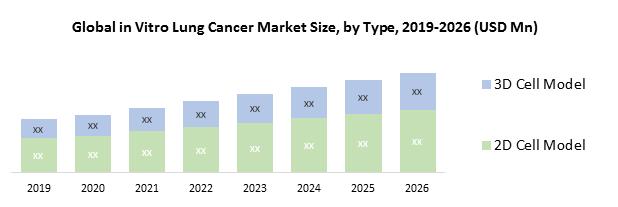 Global In Vitro Lung Model Market