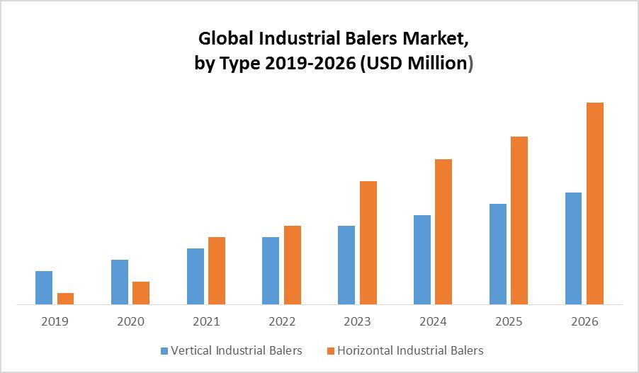 Global Industrial Balers Market