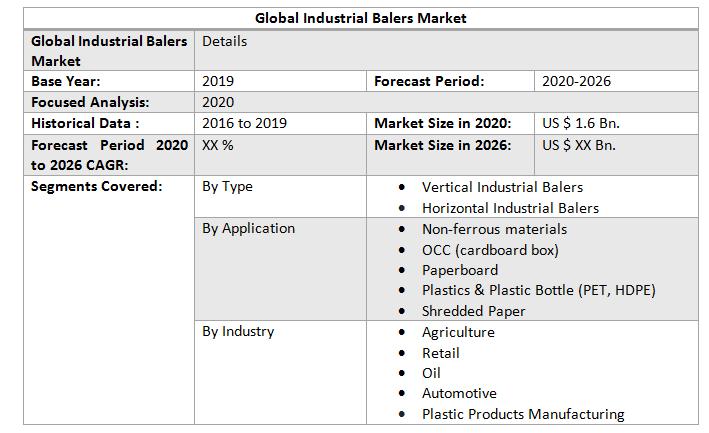 Global Industrial Balers Market1