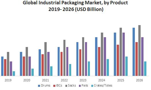 Global Industrial Packaging Market