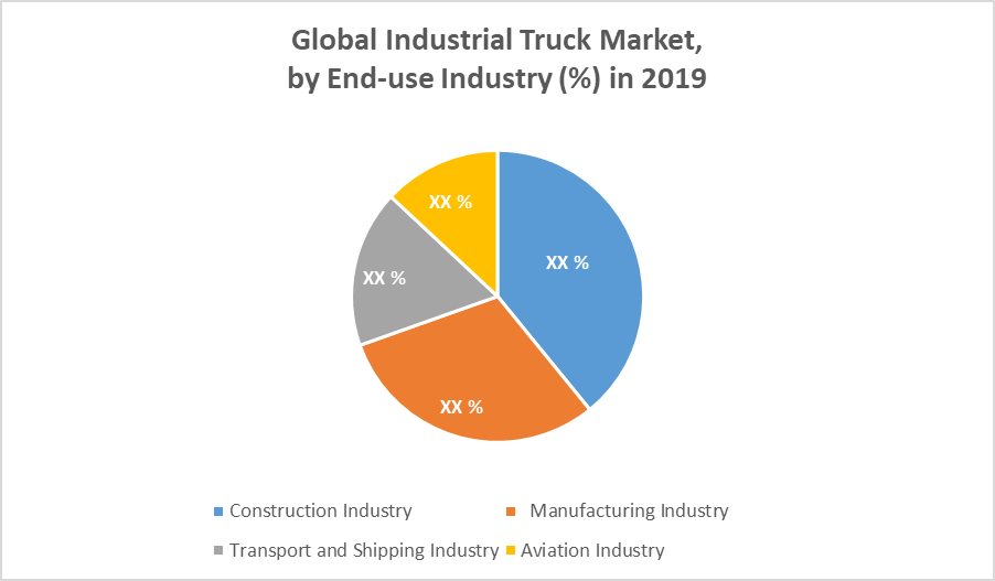 Global Industrial Truck Market by End Use