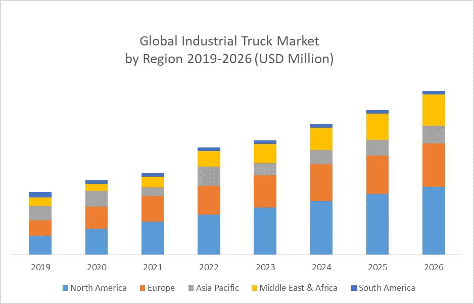 Global Industrial Truck Market by Region