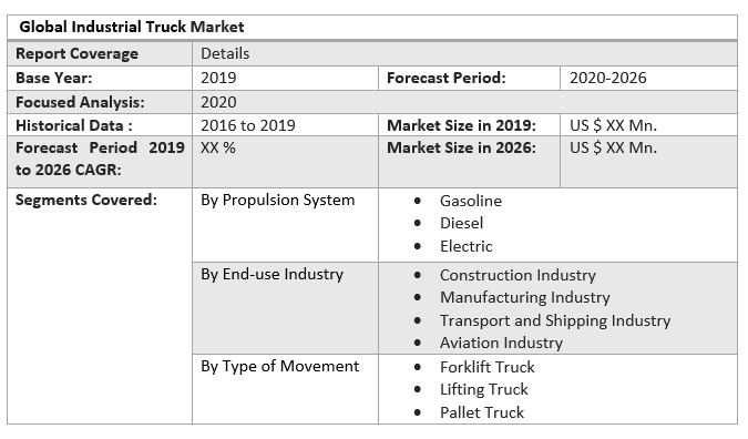 Global Industrial Truck Market