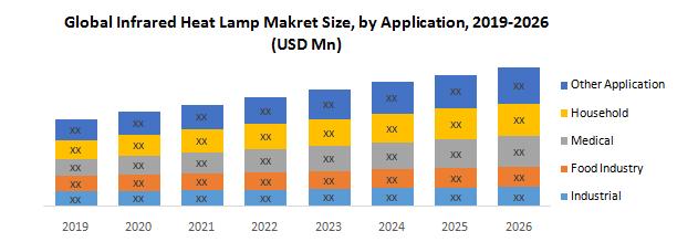 Global Infrared Heat Lamp Market