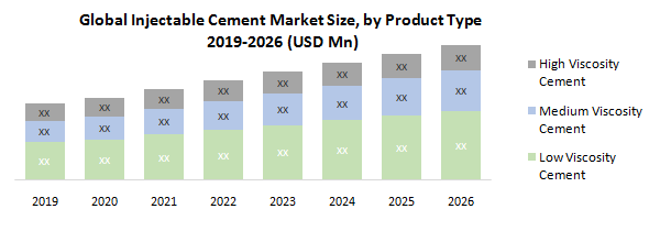 Global Injectable Cement Market