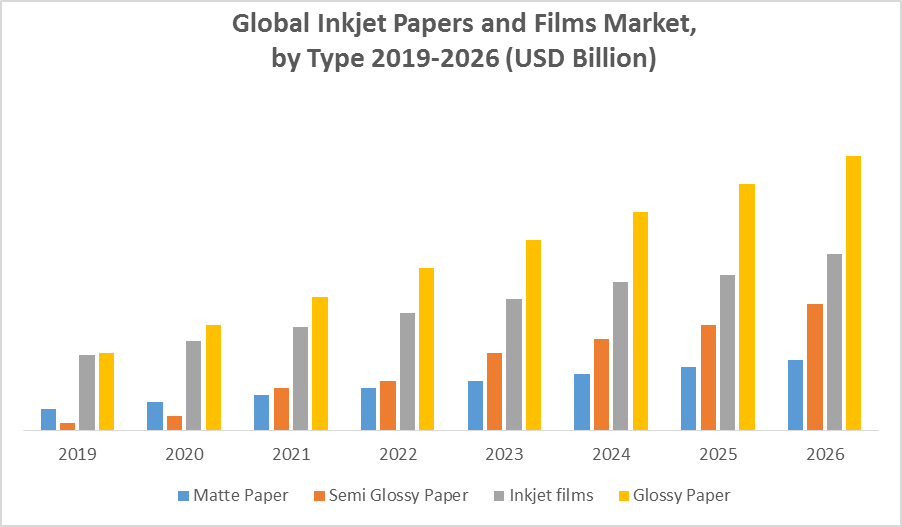 Global Inkjet Papers and Films Market1