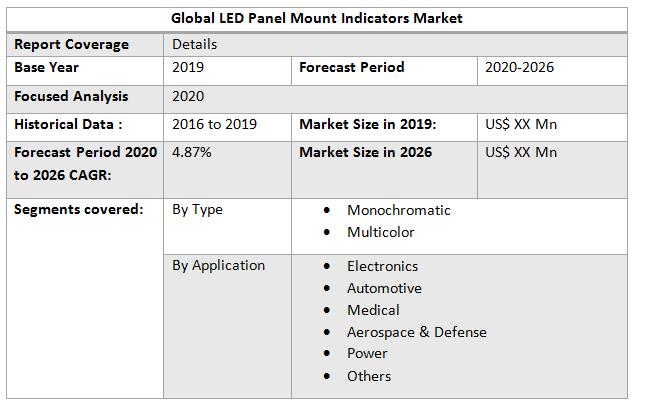 Global LED Panel Mount Indicators Market2