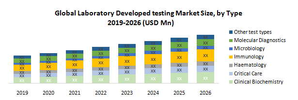 Global Laboratory Developed Testing Market
