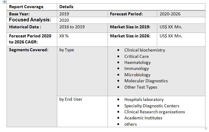 Global Laboratory Developed Testing Market2