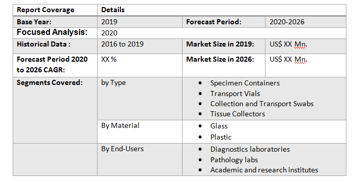 Global Laboratory Disposable Products Market
