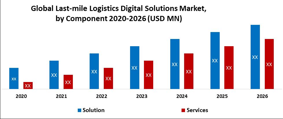Global Last-Mile Logistics Digital Solutions Market by Component