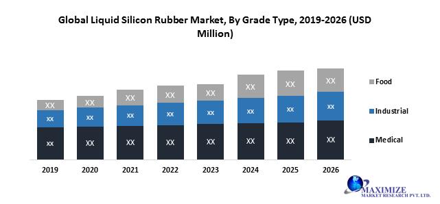 Global Liquid Silicon Rubber Market