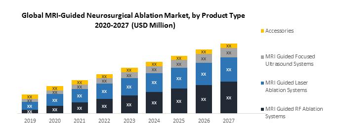 Global MRI Guided Neurosurgical ablation market