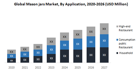 Global Mason Jars Market