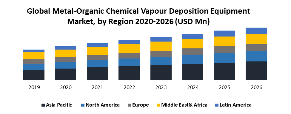 Global Metal-Organic Chemical Vapour Deposition Equipment Market by Region