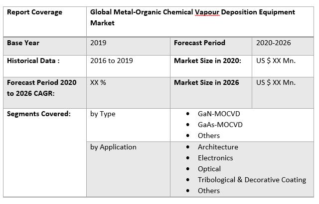 Global Metal-Organic Chemical Vapour Deposition Equipment Market