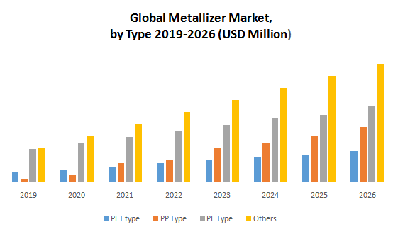 Global Metallizer Market1