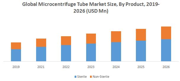 Global Microcentrifuge Tube Market