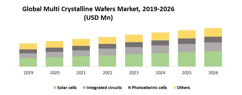 Global Multi Crystalline Wafers Market