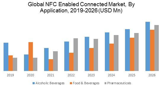 Global NFC Enabled Connected Bottles Market