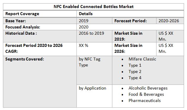 Global NFC Enabled Connected Bottles Market2
