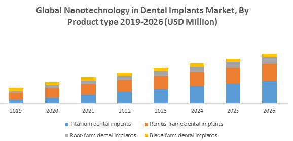 Global Nanotechnology in Dental Implants Market