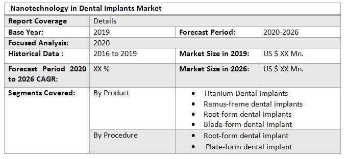 Global Nanotechnology in Dental Implants Market2