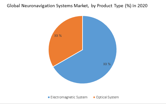 Global Neuronavigation Systems Market