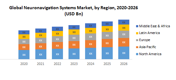 Global Neuronavigation Systems Market2