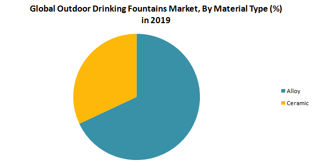 Global Outdoor Drinking Fountains Market