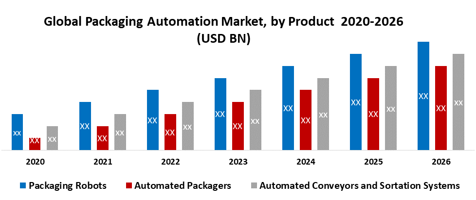 Global Packaging Automation Market by Product