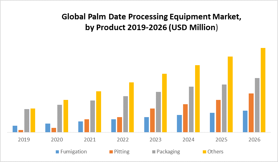Global Palm Date Processing Equipment Market By Product