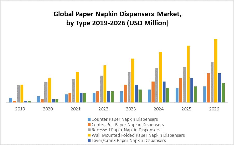 Global Paper Napkin Dispensers Market