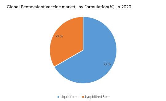 Global Pentavalent Vaccine Market