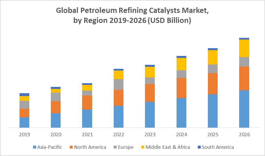 Global Petroleum Refining Catalysts Market by region