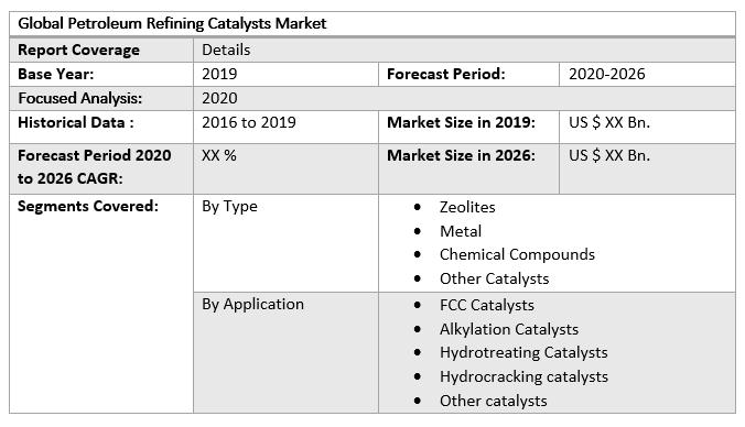Global Petroleum Refining Catalysts Market table