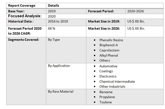 Global Phenol Derivatives Market4