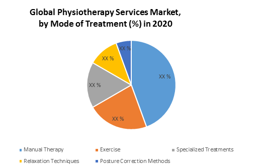 Global Physiotherapy Services Market