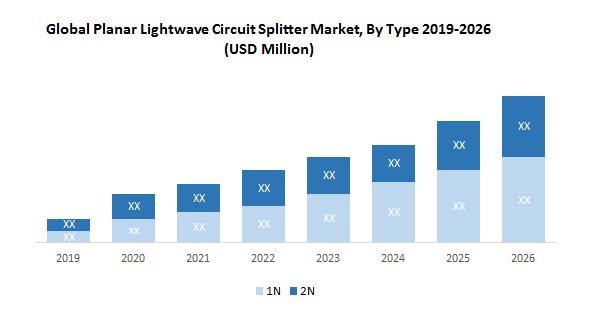 Global Planar Lightwave Circuit Splitter Market